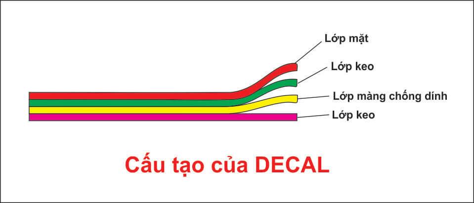 Ảnh minh họa cấu trức 4 lớp của decal