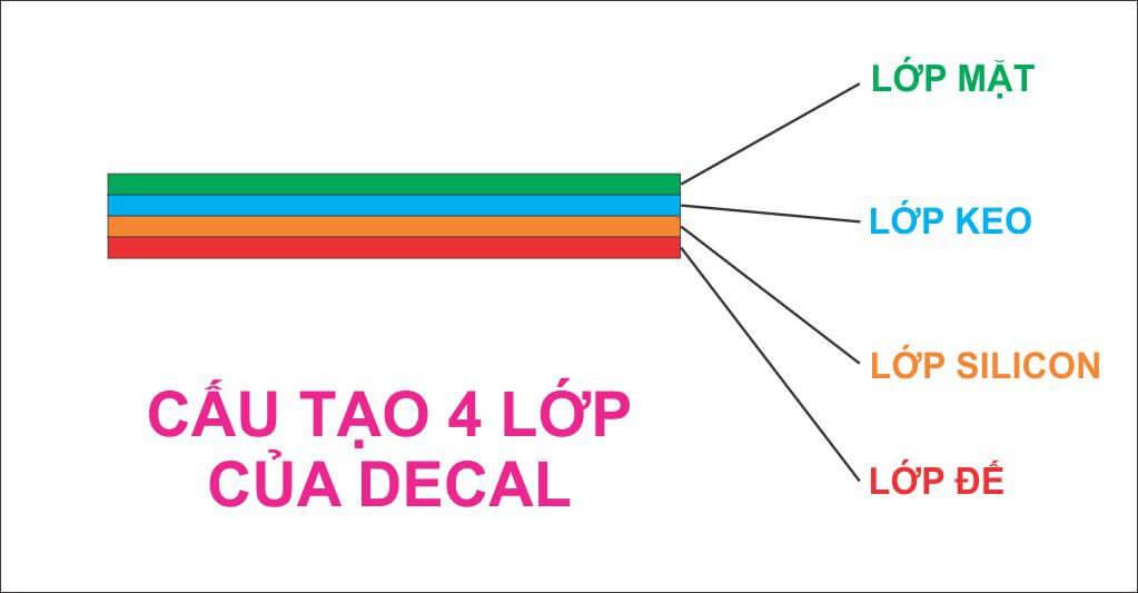Cấu trúc 4 lớp của các loại in decal dán tường theo yêu cầu