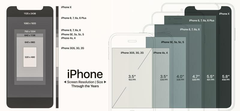 Độ phân giải màn hình của các thiết bị iPhone