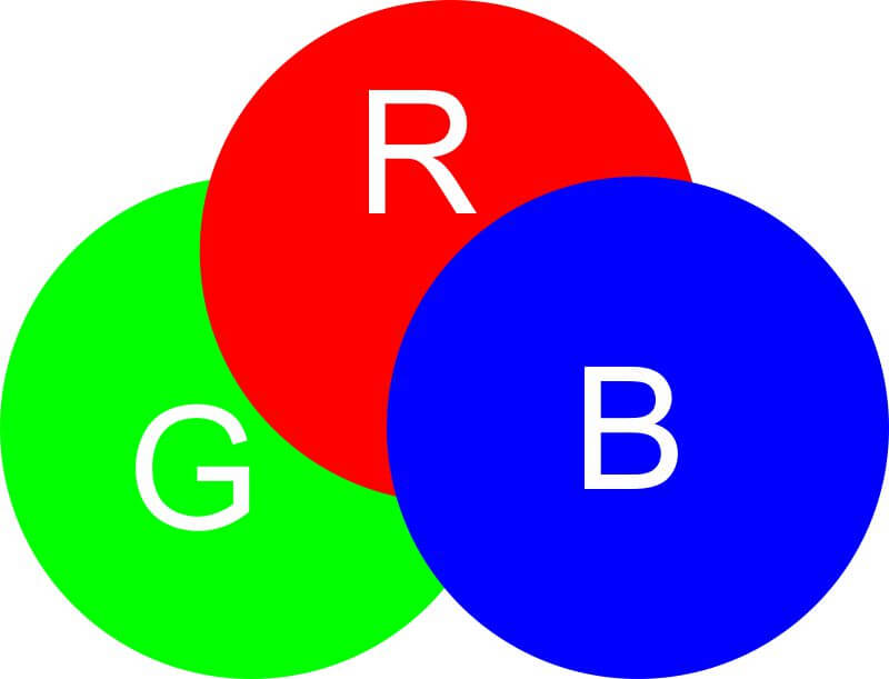 Hệ màu RGB (Red - Green - Blue)