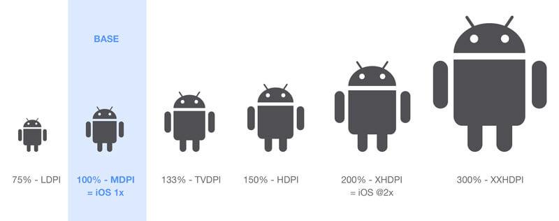 Kích thước hình ảnh có thể tăng khi giảm độ phân giải màn hình