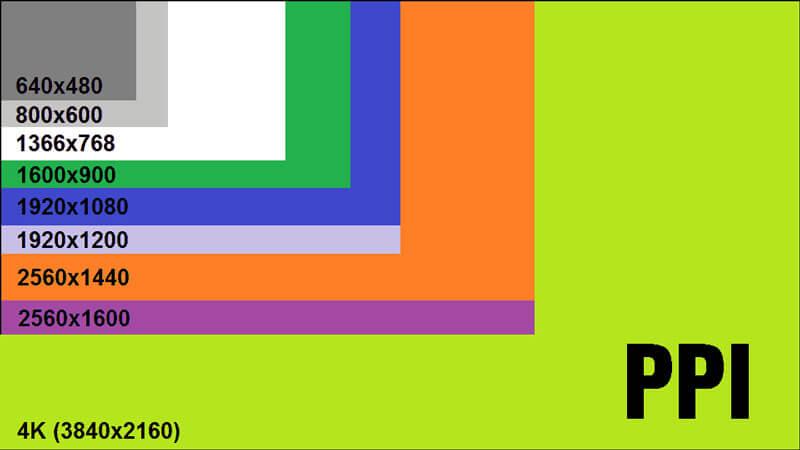 Độ phân giải PPI của các màn hình hiện nay