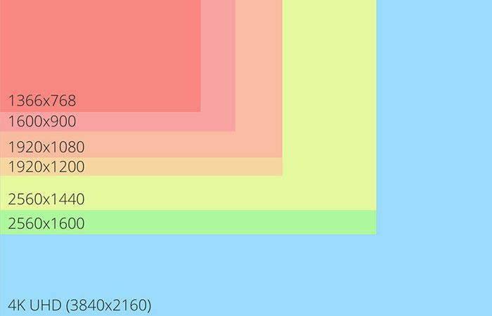 resolution là gì - độ phân giải màn hình là gì