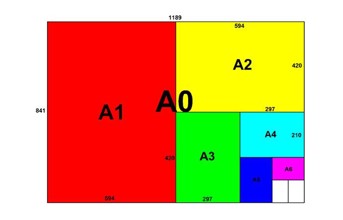 Khổ giấy A0 có kích thước lớn nhất hiện nay