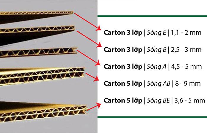 Các loại bước sóng của giấy Carton hiện nay